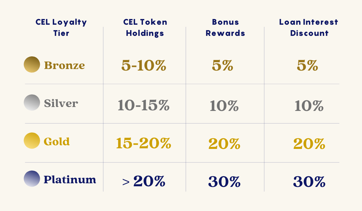 Can I Earn A Higher Interest Rate If I Hold Cel Tokens Celsius Network